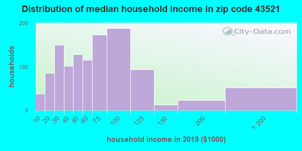 Zip code 43521 household income distribution in 2009