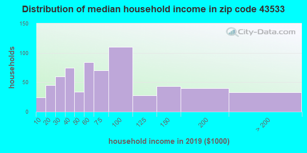 Zip code 43533 household income distribution in 2009