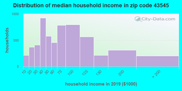 Zip code 43545 household income distribution in 2009