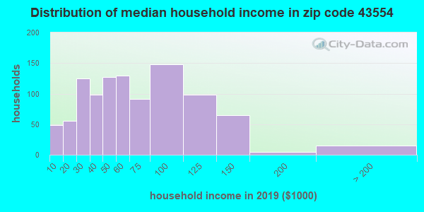 Zip code 43554 household income distribution in 2009