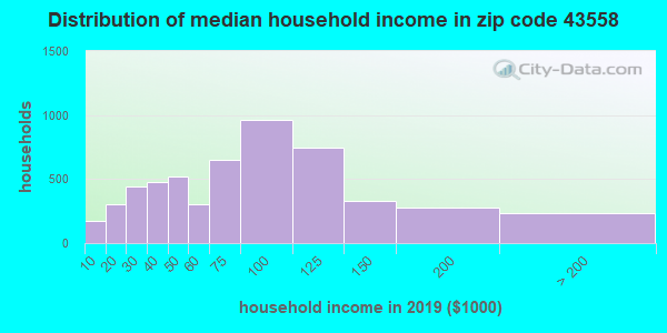 Zip code 43558 household income distribution in 2009
