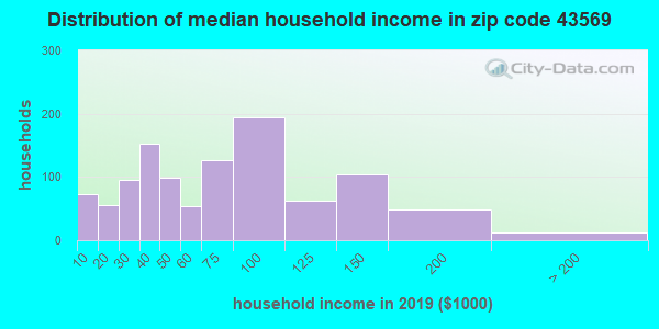 Zip code 43569 household income distribution in 2009