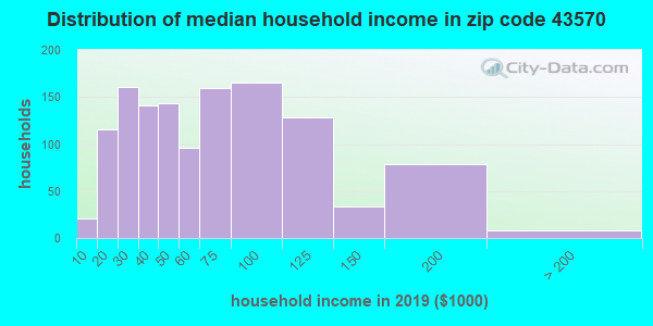 Zip code 43570 household income distribution in 2009