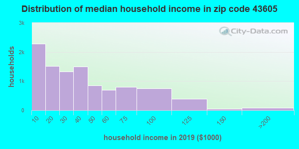 Zip code 43605 household income distribution in 2009