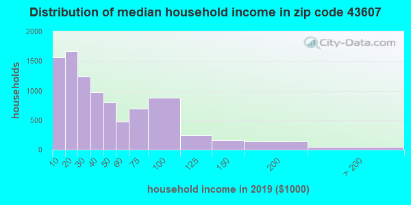 Zip code 43607 household income distribution in 2015
