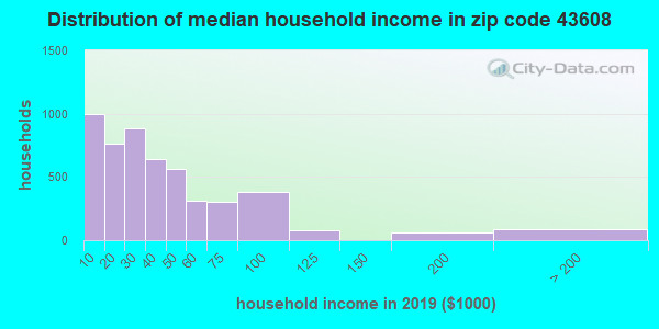 Zip code 43608 household income distribution in 2009