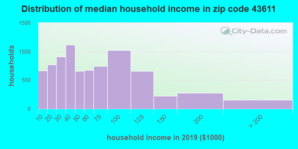 Zip code 43611 household income distribution in 2009