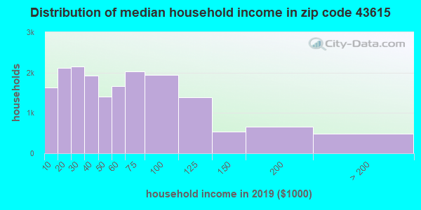 Zip code 43615 household income distribution in 2009