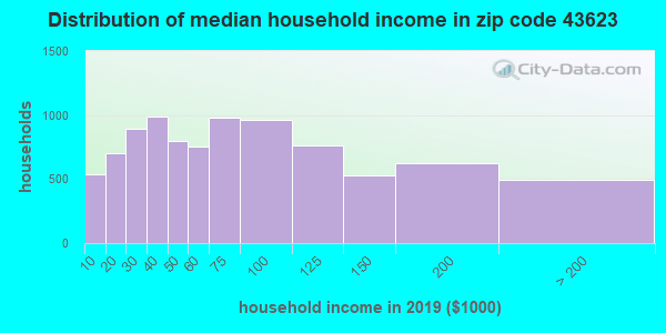 Zip code 43623 household income distribution in 2009