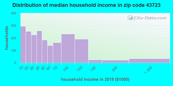 Zip code 43723 household income distribution in 2009