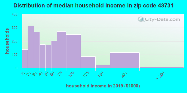 Zip code 43731 household income distribution in 2009