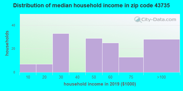 Zip code 43735 household income distribution in 2009
