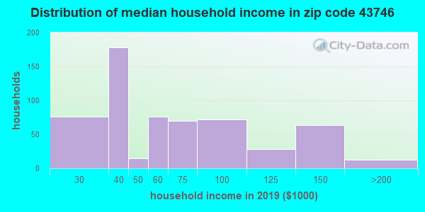 Zip code 43746 household income distribution in 2009
