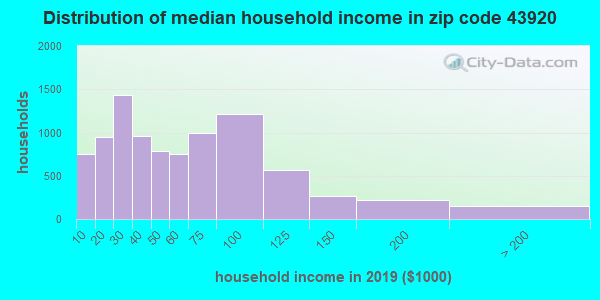 Zip code 43920 household income distribution in 2009