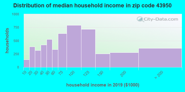 Zip code 43950 household income distribution in 2009