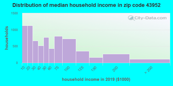 Zip code 43952 household income distribution in 2015