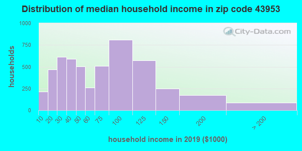 Zip code 43953 household income distribution in 2009