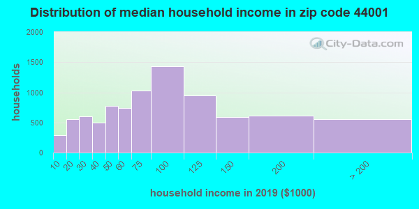 Zip code 44001 household income distribution in 2009