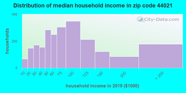 Zip code 44021 household income distribution in 2009