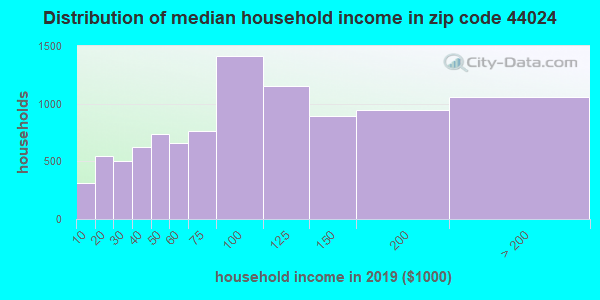 Zip code 44024 household income distribution in 2009