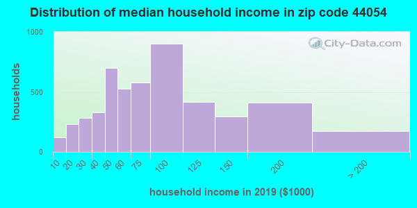 Zip code 44054 household income distribution in 2009