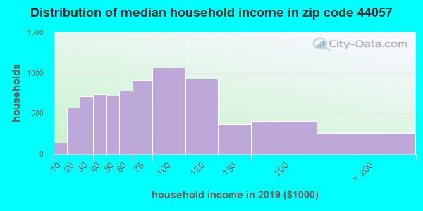Zip code 44057 household income distribution in 2009