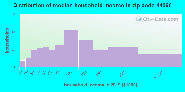 Zip code 44060 household income distribution in 2009