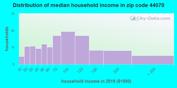Zip code 44070 household income distribution in 2009