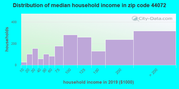 Zip code 44072 household income distribution in 2009