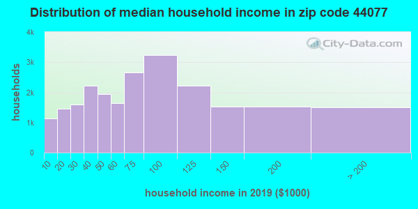 Zip code 44077 household income distribution in 2009