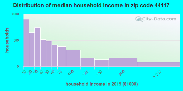 Zip code 44117 household income distribution in 2009