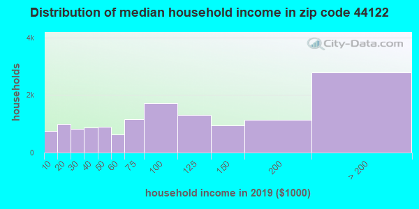 Zip code 44122 household income distribution in 2009