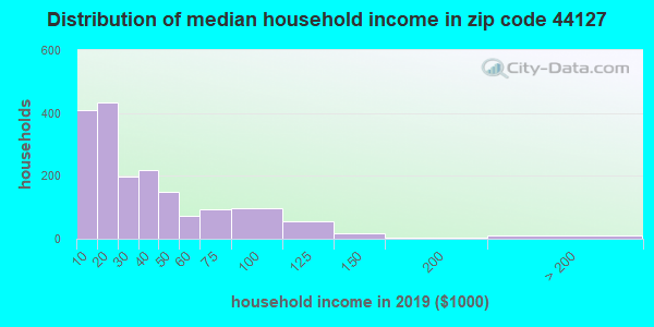 Zip code 44127 household income distribution in 2009