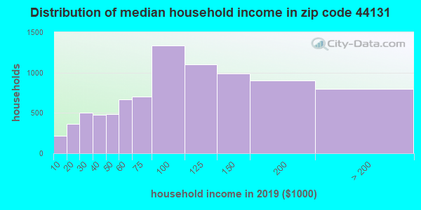 Zip code 44131 household income distribution in 2009
