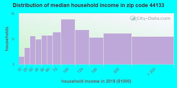 Zip code 44133 household income distribution in 2009