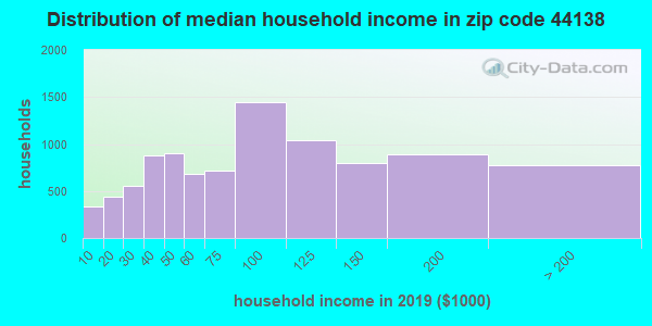 Zip code 44138 household income distribution in 2009