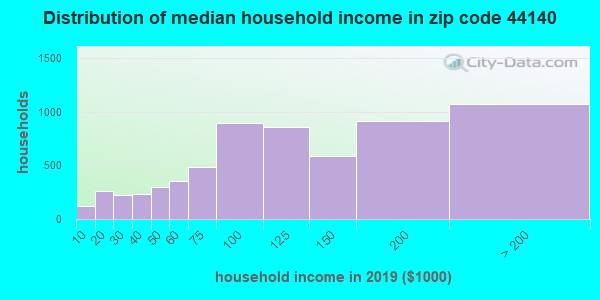 Zip code 44140 household income distribution in 2009