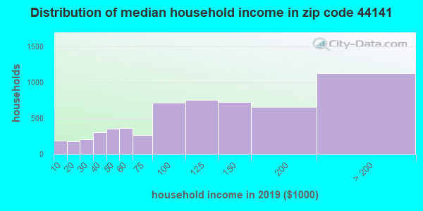 Zip code 44141 household income distribution in 2009