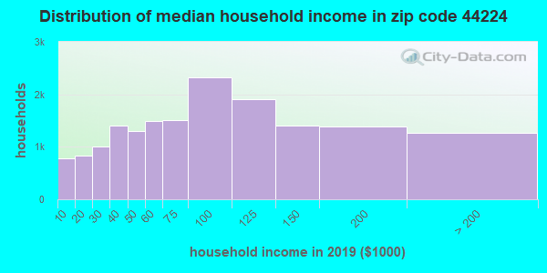 Zip code 44224 household income distribution in 2009