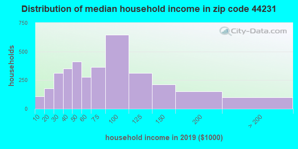 Zip code 44231 household income distribution in 2009