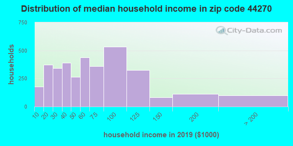 Zip code 44270 household income distribution in 2009