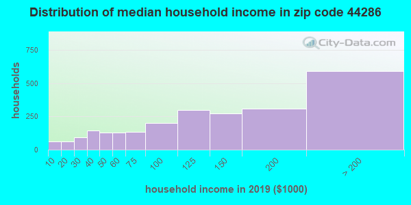 Zip code 44286 household income distribution in 2009