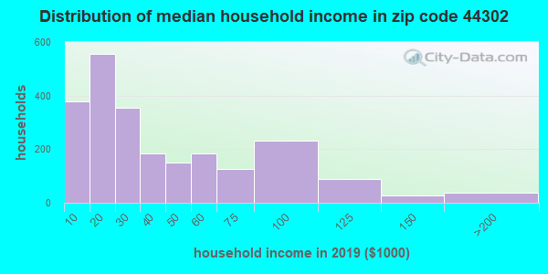Zip code 44302 household income distribution in 2009