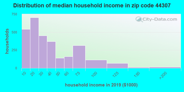 Zip code 44307 household income distribution in 2009
