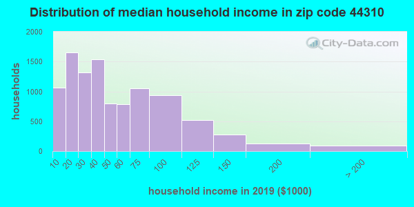 Zip code 44310 household income distribution in 2009