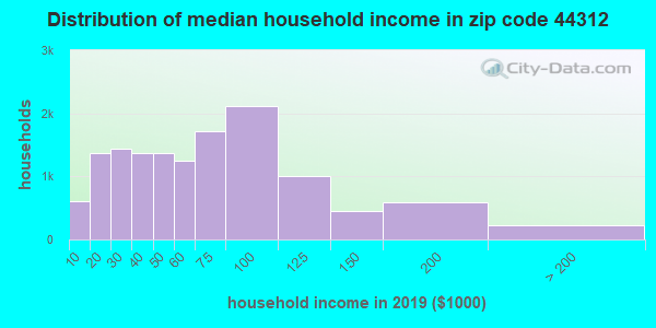 Zip code 44312 household income distribution in 2009