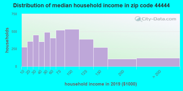 Zip code 44444 household income distribution in 2009