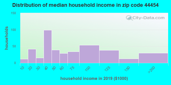 Zip code 44454 household income distribution in 2009