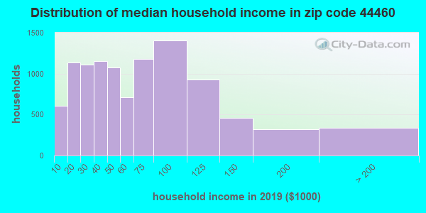 Zip code 44460 household income distribution in 2009