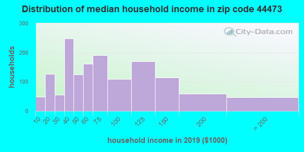 Zip code 44473 household income distribution in 2009